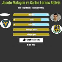 Josete Malagon vs Carlos Lorens Bellvis h2h player stats