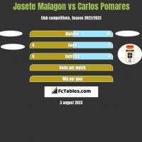Josete Malagon vs Carlos Pomares h2h player stats