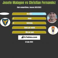 Josete Malagon vs Christian Fernandez h2h player stats