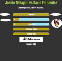 Josete Malagon vs David Fernandez h2h player stats