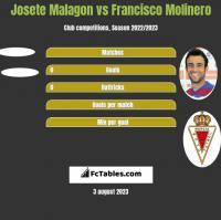Josete Malagon vs Francisco Molinero h2h player stats
