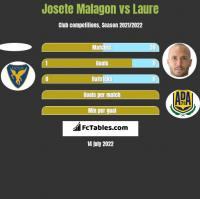 Josete Malagon vs Laure h2h player stats