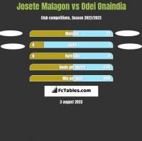Josete Malagon vs Odei Onaindia h2h player stats