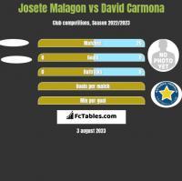 Josete Malagon vs David Carmona h2h player stats