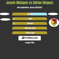 Josete Malagon vs Adrian Dieguez h2h player stats