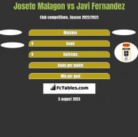 Josete Malagon vs Javi Fernandez h2h player stats
