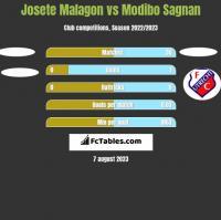 Josete Malagon vs Modibo Sagnan h2h player stats