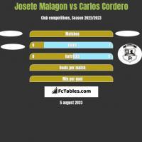 Josete Malagon vs Carlos Cordero h2h player stats