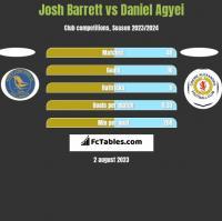 Josh Barrett vs Daniel Agyei h2h player stats