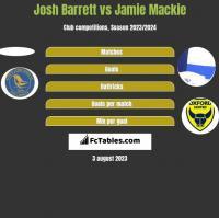 Josh Barrett vs Jamie Mackie h2h player stats