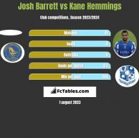 Josh Barrett vs Kane Hemmings h2h player stats