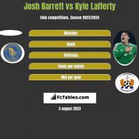 Josh Barrett vs Kyle Lafferty h2h player stats