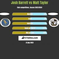 Josh Barrett vs Matt Taylor h2h player stats