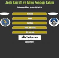 Josh Barrett vs Mike Fondop-Talum h2h player stats