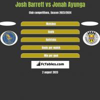 Josh Barrett vs Jonah Ayunga h2h player stats