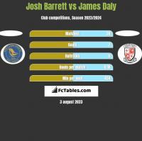Josh Barrett vs James Daly h2h player stats