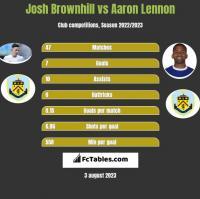 Josh Brownhill vs Aaron Lennon h2h player stats