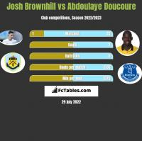 Josh Brownhill vs Abdoulaye Doucoure h2h player stats