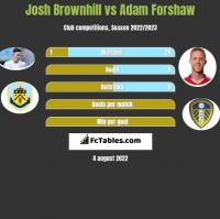 Josh Brownhill vs Adam Forshaw h2h player stats