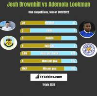 Josh Brownhill vs Ademola Lookman h2h player stats