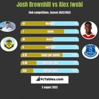 Josh Brownhill vs Alex Iwobi h2h player stats