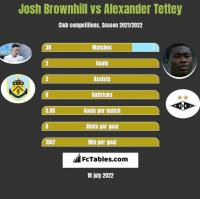 Josh Brownhill vs Alexander Tettey h2h player stats