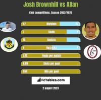 Josh Brownhill vs Allan h2h player stats