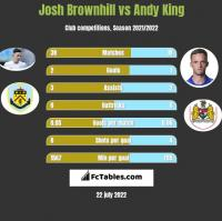 Josh Brownhill vs Andy King h2h player stats