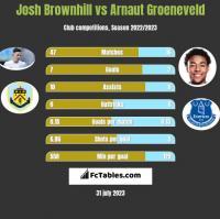 Josh Brownhill vs Arnaut Groeneveld h2h player stats