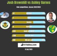 Josh Brownhill vs Ashley Barnes h2h player stats