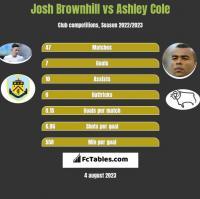 Josh Brownhill vs Ashley Cole h2h player stats