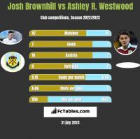 Josh Brownhill vs Ashley R. Westwood h2h player stats