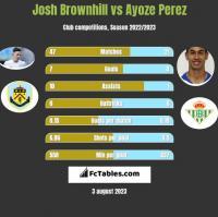 Josh Brownhill vs Ayoze Perez h2h player stats