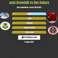 Josh Brownhill vs Ben Osborn h2h player stats