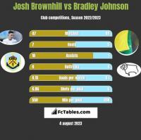 Josh Brownhill vs Bradley Johnson h2h player stats