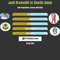 Josh Brownhill vs Charlie Adam h2h player stats