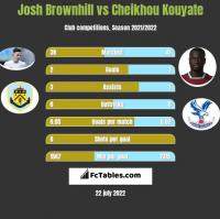 Josh Brownhill vs Cheikhou Kouyate h2h player stats