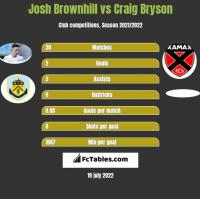 Josh Brownhill vs Craig Bryson h2h player stats
