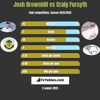 Josh Brownhill vs Craig Forsyth h2h player stats