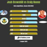 Josh Brownhill vs Craig Noone h2h player stats