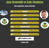 Josh Brownhill vs Dale Stephens h2h player stats