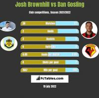 Josh Brownhill vs Dan Gosling h2h player stats