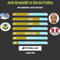Josh Brownhill vs Darren Pratley h2h player stats