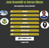 Josh Brownhill vs Darron Gibson h2h player stats