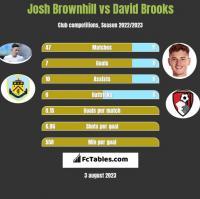 Josh Brownhill vs David Brooks h2h player stats