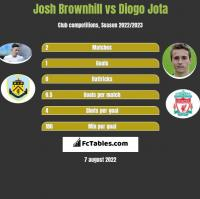 Josh Brownhill vs Diogo Jota h2h player stats