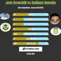 Josh Brownhill vs Emiliano Buendia h2h player stats