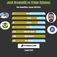 Josh Brownhill vs Erhun Oztumer h2h player stats