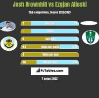 Josh Brownhill vs Ezgjan Alioski h2h player stats