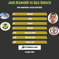 Josh Brownhill vs Gary Roberts h2h player stats